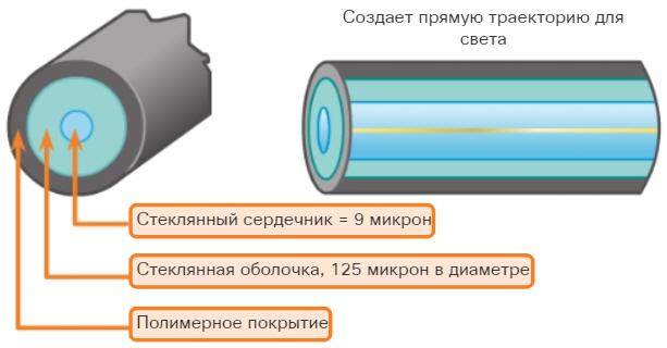 Одномодовый оптоволоконный кабель (Single-mode fiber, SMF).