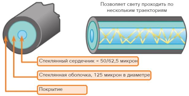 Многомодовый оптоволоконный кабель (Multimode fiber, MMF).