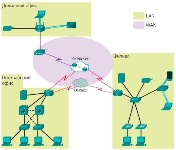Распространённые типы сетевой инфраструктуры. CCNA Routing and Switching.