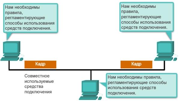 Топологии. Управление доступом к среде. CCNA Routing and Switching.
