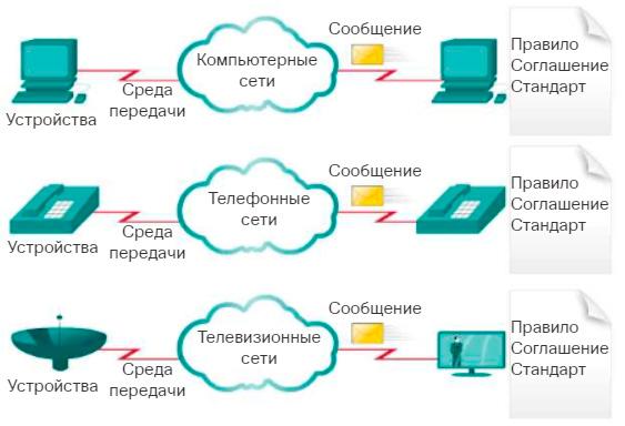 Традиционные отдельные сети. CCNA Routing and Switching.