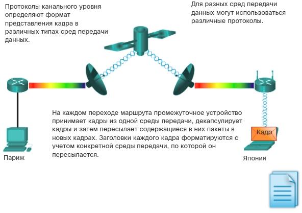 Управление доступом к среде. CCNA Routing and Switching.