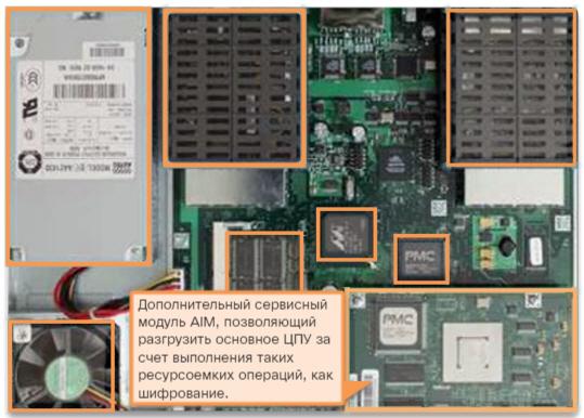 Устройство маршрутизатора. Внутреннее устройство маршрутизатора. CCNA Routing and Switching.