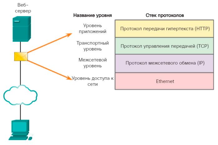 Взаимодействие протоколов. CCNA Routing and Switching.