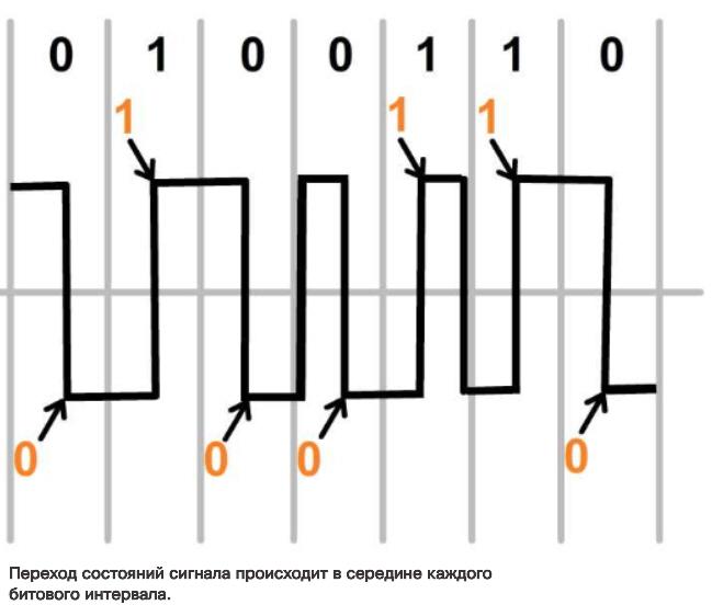 Характеристики физического уровня. Функции. CCNA Routing and Switching.