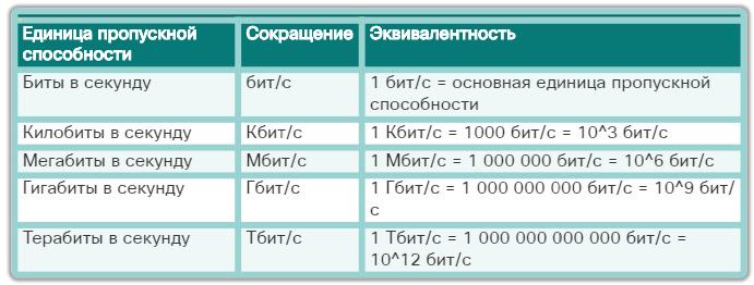 Характеристики физического уровня. Пропускная способность. CCNA Routing and Switching.