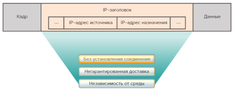 Характеристики протокола IP. CCNA Routing and Switching.