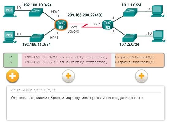 Записи таблицы маршрутизации с прямым подключением. CCNA Routing and Switching.