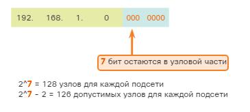 Разделение IPv4-сети на подсети. Формулы разделения на подсети. CCNA Routing and Switching.