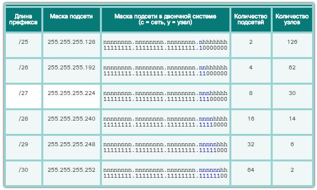 Разделение IPv4-сети на подсети. Разделение IPv4-сети на подсети. CCNA Routing and Switching.