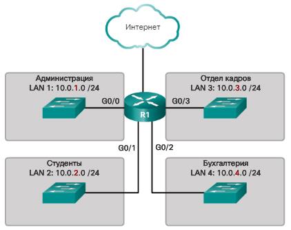 Сегментация сети. Причины для разделения на подсети. CCNA Routing and Switching.