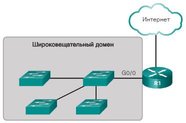 Сегментация сети. Широковещательные домены. CCNA Routing and Switching.