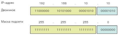 Сетевые IPv4-адреса. Логическая операция И. CCNA Routing and Switching.