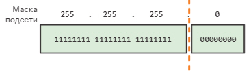 Сетевые IPv4-адреса. Маска подсети. CCNA Routing and Switching.