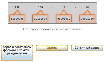Сетевые IPv4-адреса. Преобразование двоичных значений в десятичные. CCNA, Cisco, Routing and Switching
