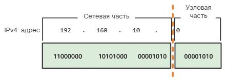 Сетевые IPv4-адреса. Сетевая и узловая части. CCNA Routing and Switching.