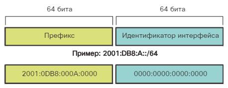 Сетевые IPv6-адреса. Длина префикса IPv6-адреса. CCNA Routing and Switching.