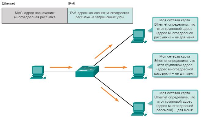 Сетевые IPv6-адреса. Групповые IPv6-адреса для поиска узла. CCNA Routing and Switching.