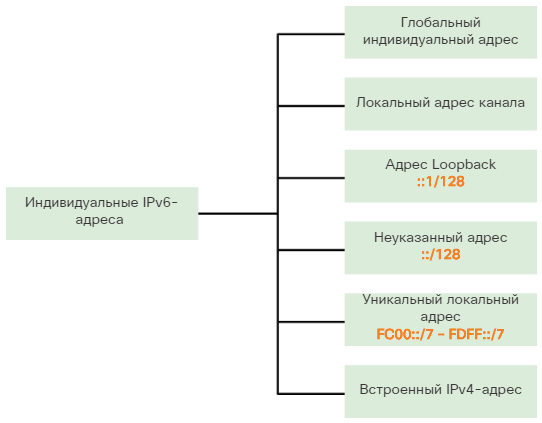 Сетевые IPv6-адреса. Индивидуальные IPv6-адреса. CCNA Routing and Switching.