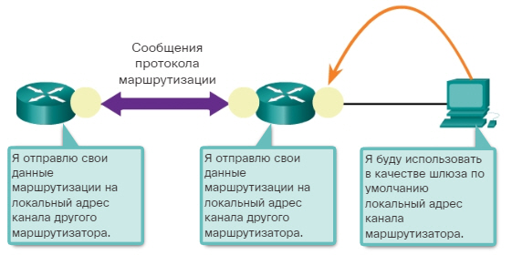 Сетевые IPv6-адреса. Локальные индивидуальные IPv6-адреса канала. CCNA Routing and Switching.