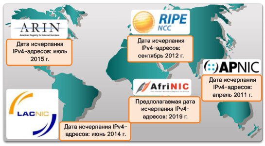 Сетевые IPv6-адреса. Потребность в IPv6. CCNA Routing and Switching.