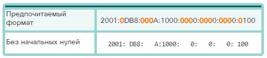Сетевые IPv6-адреса. Правило 1. Пропуск начальных нулей. CCNA Routing and Switching.