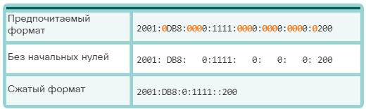 Сетевые IPv6-адреса. Правило 2. Пропуск всех нулевых сегментов. CCNA Routing and Switching.
