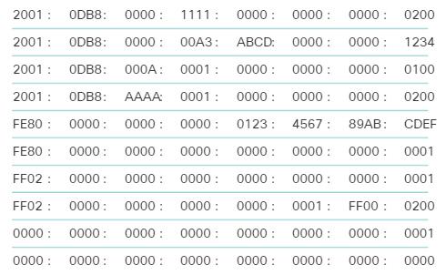 Сетевые IPv6-адреса. Представление IPv6-адресов. CCNA Routing and Switching.