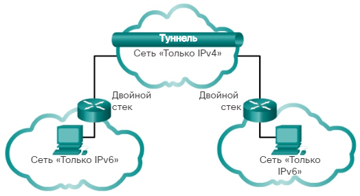 Сетевые IPv6-адреса. Совместное использование протоколов IPv4 и IPv6. CCNA Routing and Switching.