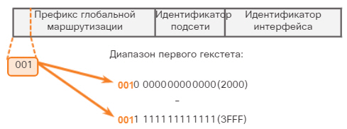 Сетевые IPv6-адреса. Структура глобального индивидуального IPv6-адреса. CCNA Routing and Switching.