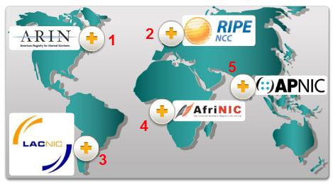 Типы IPv4-адресов. Назначение IP-адресов. CCNA Routing and Switching.