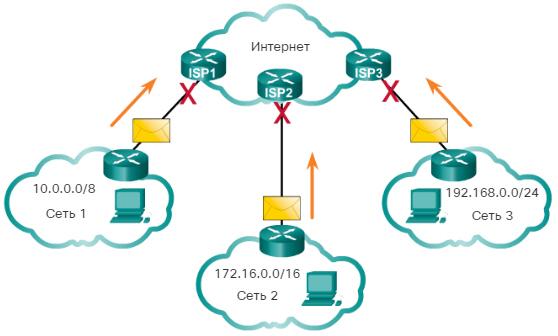 Типы IPv4-адресов. Публичные и частные IPv4-адреса. CCNA Routing and Switching.