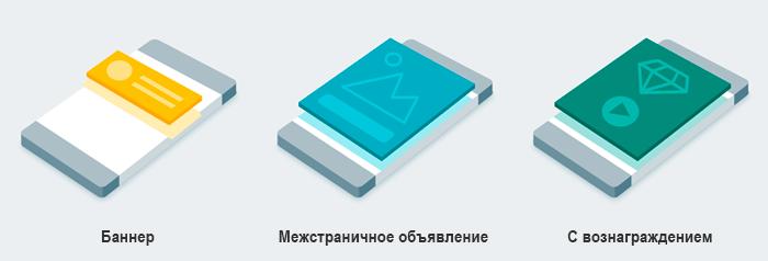 Типы рекламных объявлений в мобильных приложениях