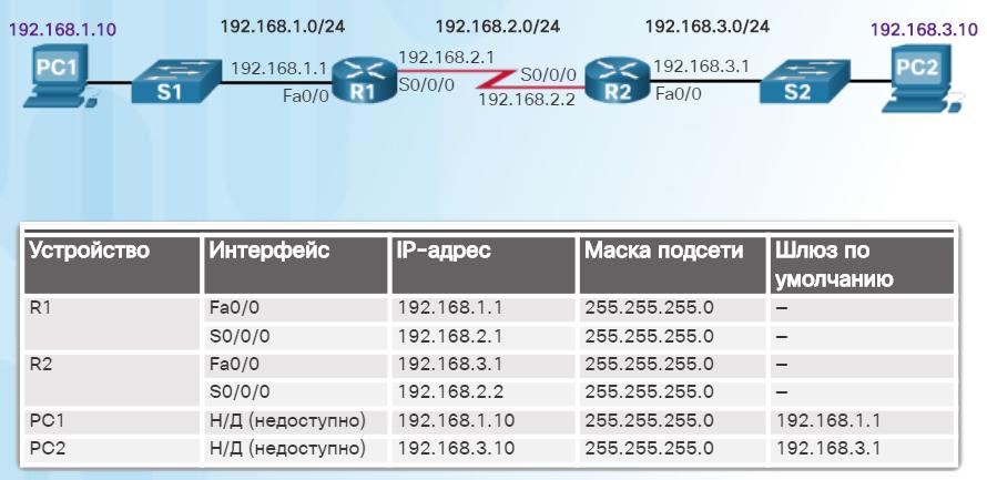 Документирование сетевой адресации. CCNA Routing and Switching Essentials.