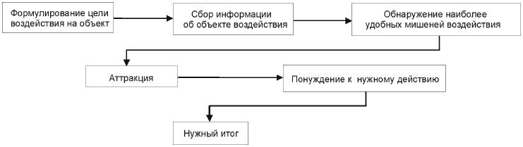 Основная схема воздействия в социальной инженерии