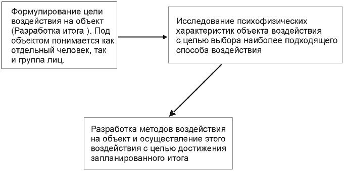 Основная схема воздействия социальных программистов