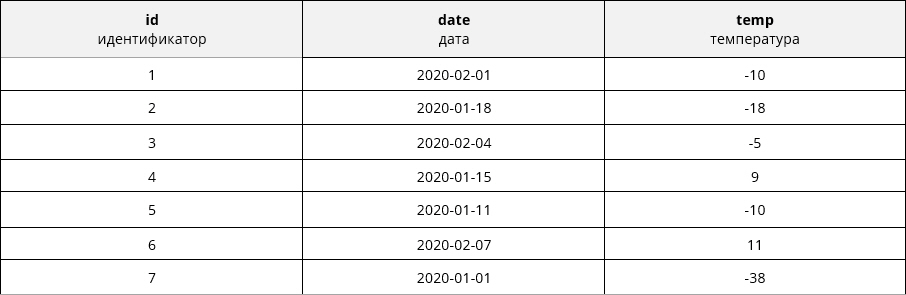 Функция ABS() в SQL возвращает модуль числа