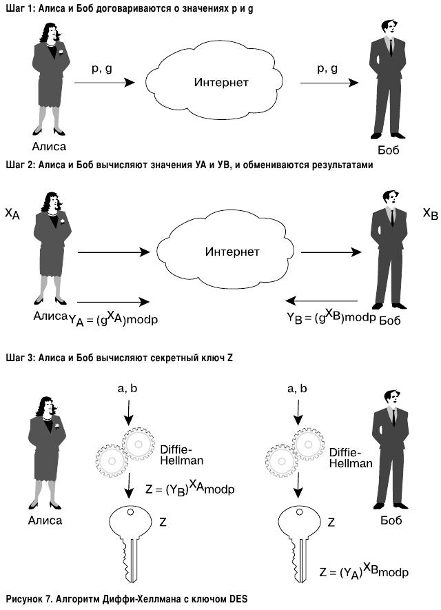 Алгоритм Диффи-Хеллмана (Diffie-Hellman)