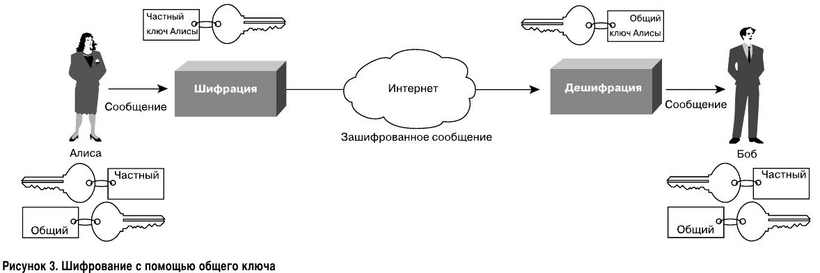 Асимметричное шифрование с помощью общего ключа