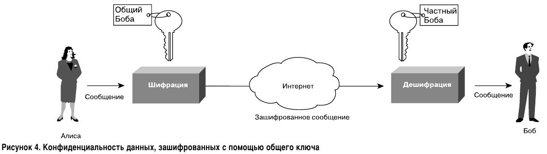 Конфиденциальность данных, зашифрованных с помощью общего ключа. Асимметричное шифрование