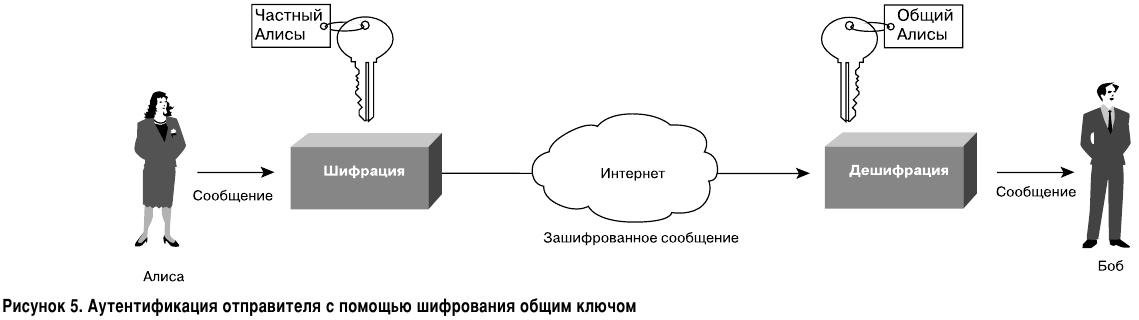 Аутентификация отправителя с помощью шифрования общим ключом. Асимметричное шифрование