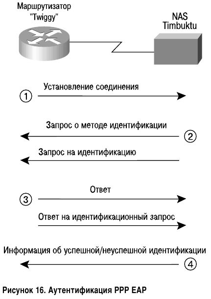 Аутентификация PAP EAP