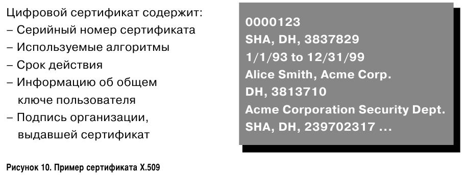 Цифровой сертификат в стандартном формате X.509