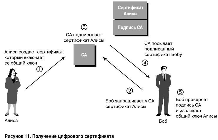 Получение цифрового сертификата