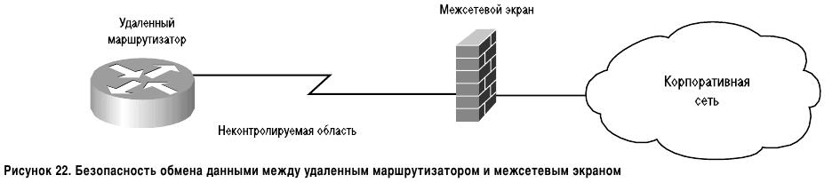 Безопасность обмена данными между удалённым маршрутизатором и межсетевым экраном