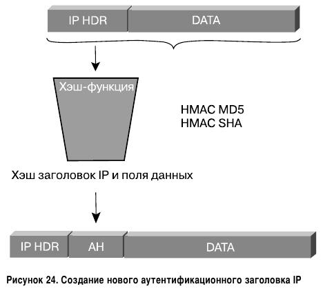 Создание нового аутентификационного заголовка IP