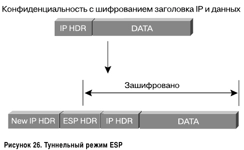 Туннельный режим ESP