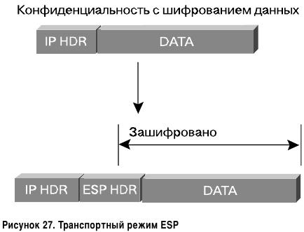 Транспортный режим ESP