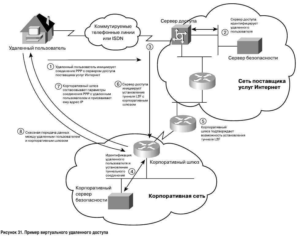 Пример виртуального удалённого доступа