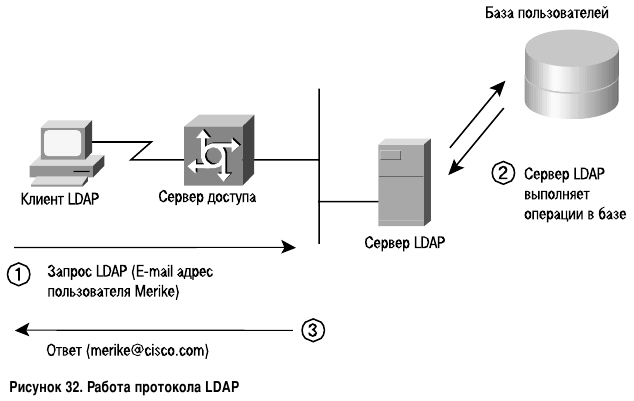Работа протокола LDAP